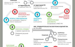 Временная регистрация для граждан украины в россии 2020: сроки и цена