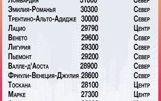 Средняя зарплата в италии для русских в 2020 году