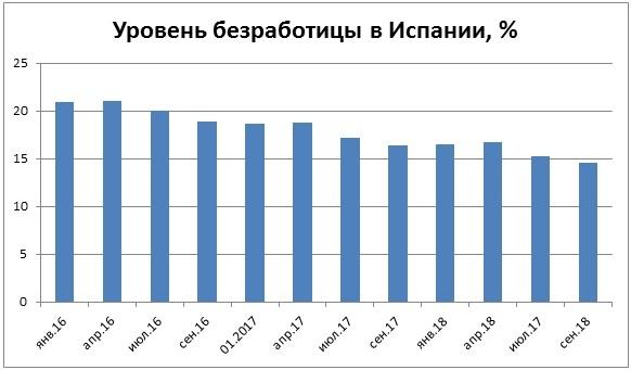 Работа в Испании для русских: вакансии в 2020 году