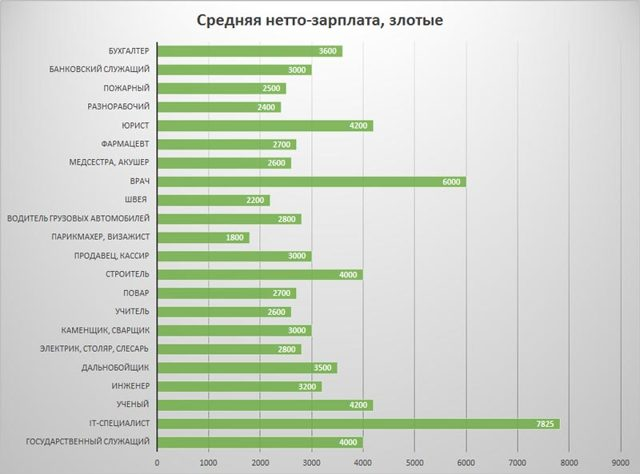 Средняя зарплата в Польше по профессиям