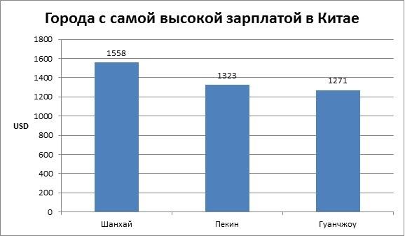 Работа в Китае для русских и украинцев в 2020 году