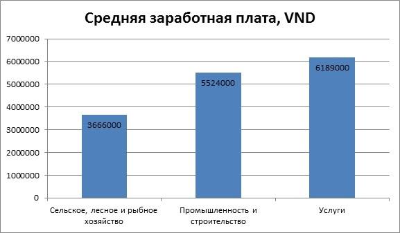Работа во Вьетнаме для русских в 2020 году: вакансии