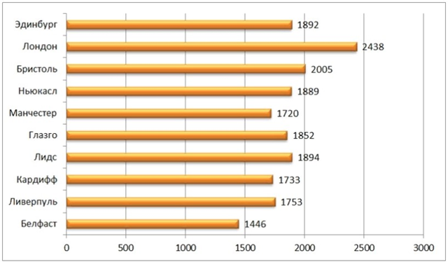 Средняя зарплата в Англии в долларах и рублях