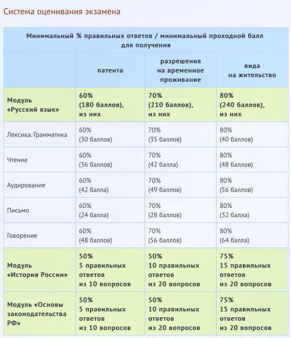 Экзамен на РВП РФ 2020: сертификат на ВНЖ, тестирование