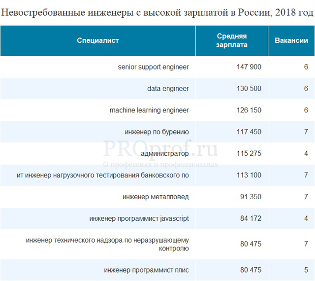 Где в России нужны инженеры