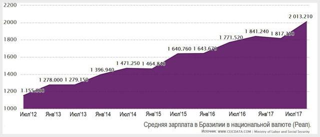 Средняя зарплата в Бразилии для русских в 2020 году