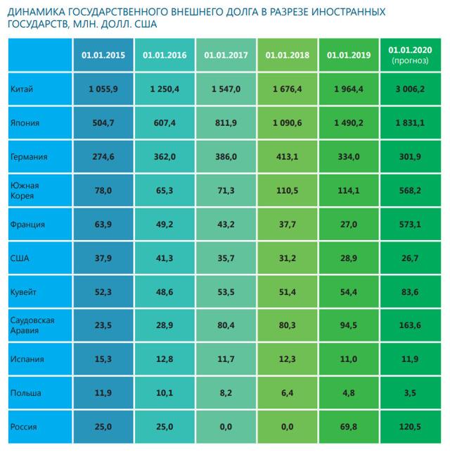 Средняя зарплата в Узбекистане в 2020 году