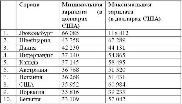 Средняя зарплата в Швейцарии по профессиям для русских