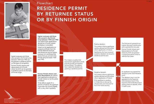 Эмиграция в Финляндию: как переехать на ПМЖ из России с нуля, особенности переезда, способы иммиграции, необходимые условия