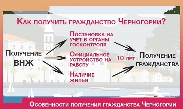 Гражданство Черногории для россиян в 2020 году: как получить