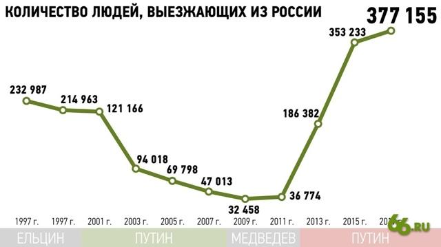 Сколько мигрантов в России в 2020 году: статистика количества иммигрантов и эмигрантов