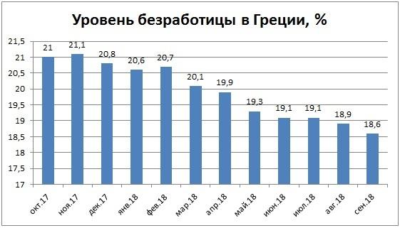 Работа в Греции для русских в 2020 году